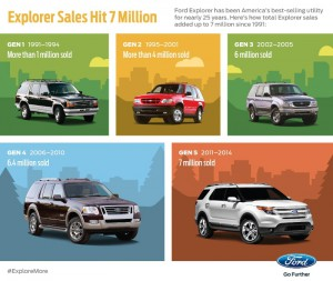 ford_explorer_record_sales