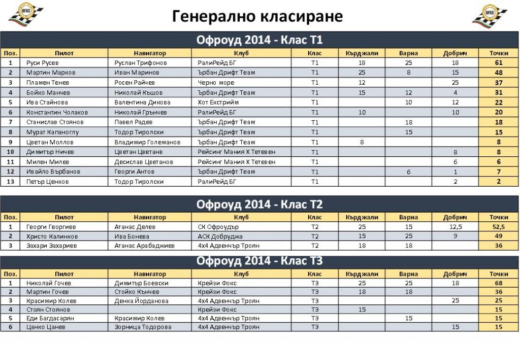 generalno_klasirane_nacionalen_off-road_shampionat_2014_bfas