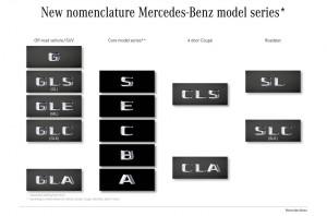 Mercedes-Benz променя имената на моделите си